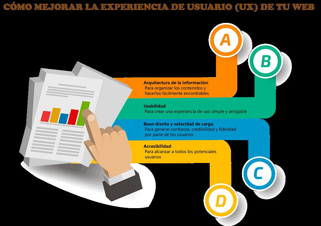 infografia experiencia de usuario web