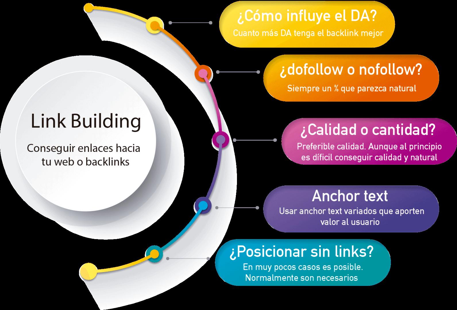 Qué es el link building y cómo usarlo para mejorar el SEO de tu web 1